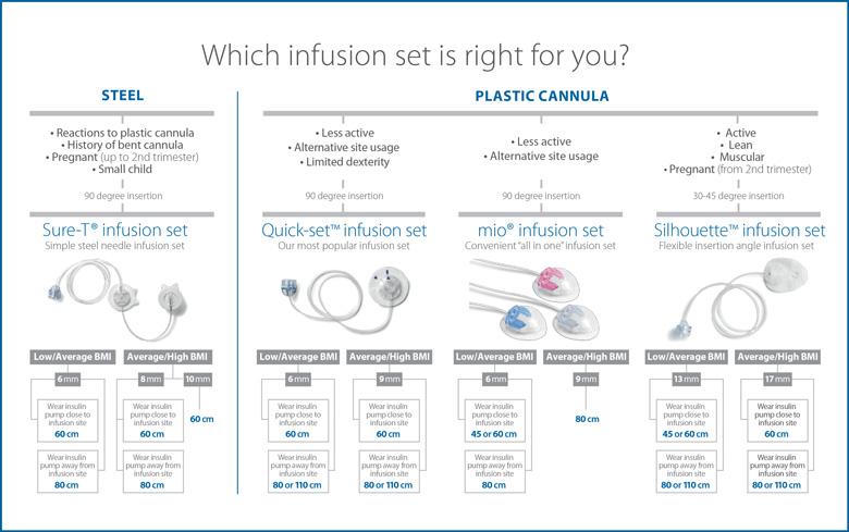 Infusion Sets