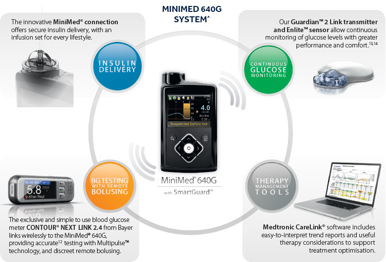 Medtronic Diabetes Hcp Insulin Pumps