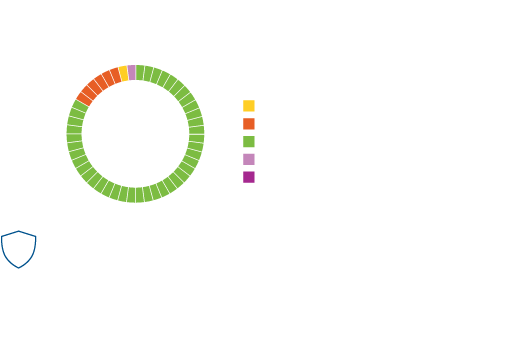 real world results