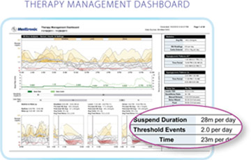 Carelink Pro Therapy Management Dashboard